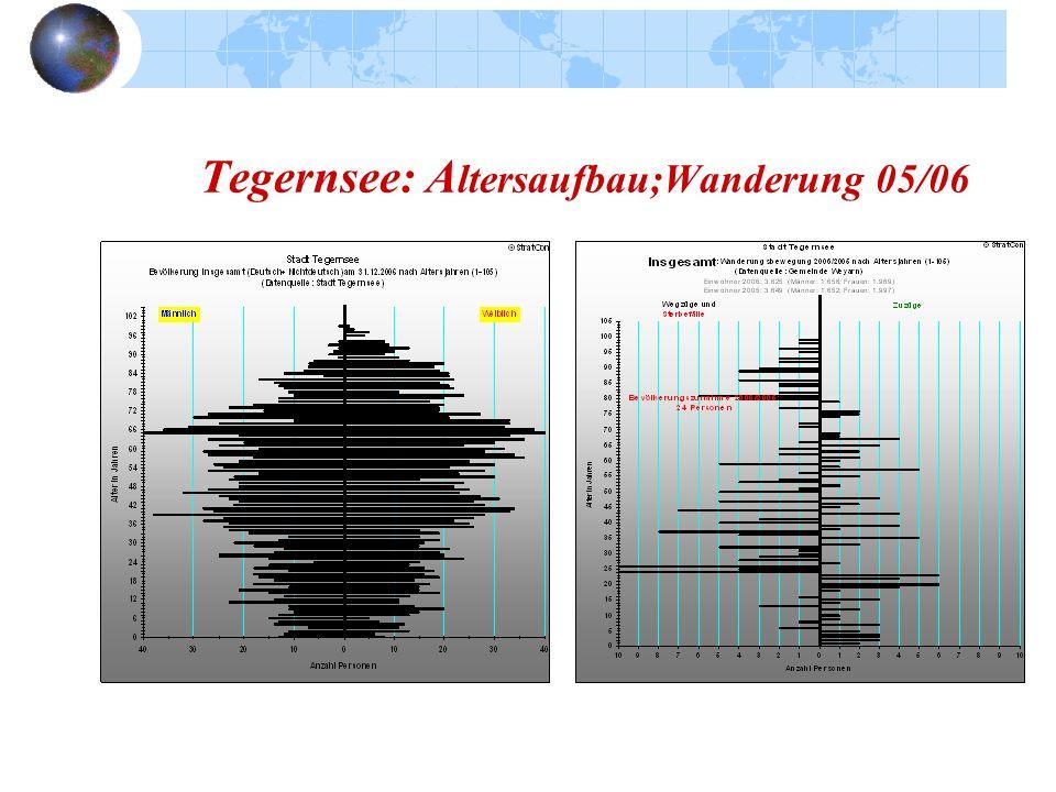 Tegernsee: A ltersaufbau;Wanderung 05/06