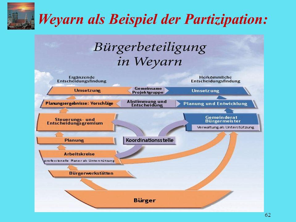 62 Weyarn als Beispiel der Partizipation:
