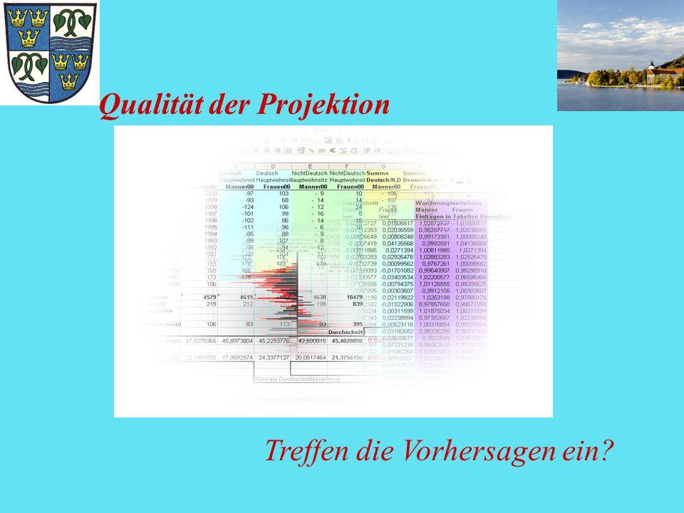 Qualität der Projektion Treffen die Vorhersagen ein?