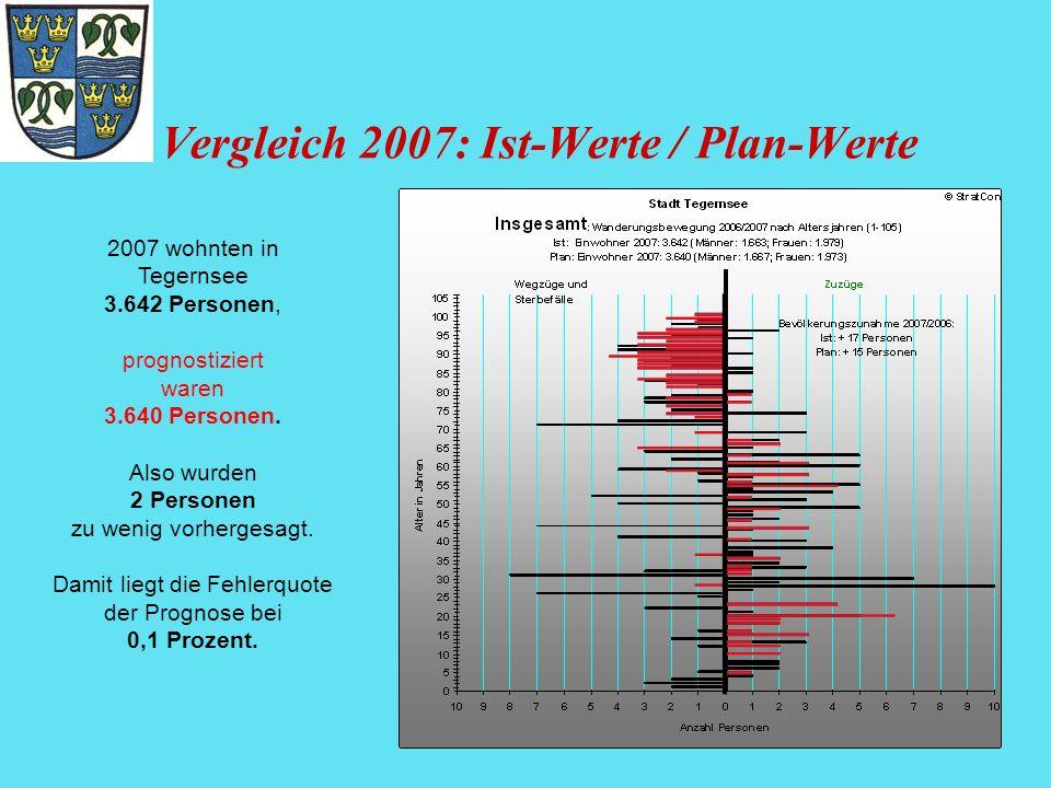 Vergleich 2007: Ist-Werte / Plan-Werte 2007 wohnten in Tegernsee 3.642 Personen, prognostiziert waren 3.640 Personen. Also wurden 2 Personen zu wenig