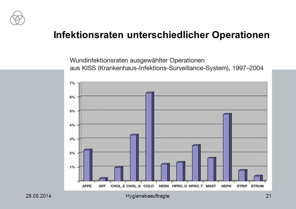 26.05.2014Hygienebeauftragte21 Infektionsraten unterschiedlicher Operationen