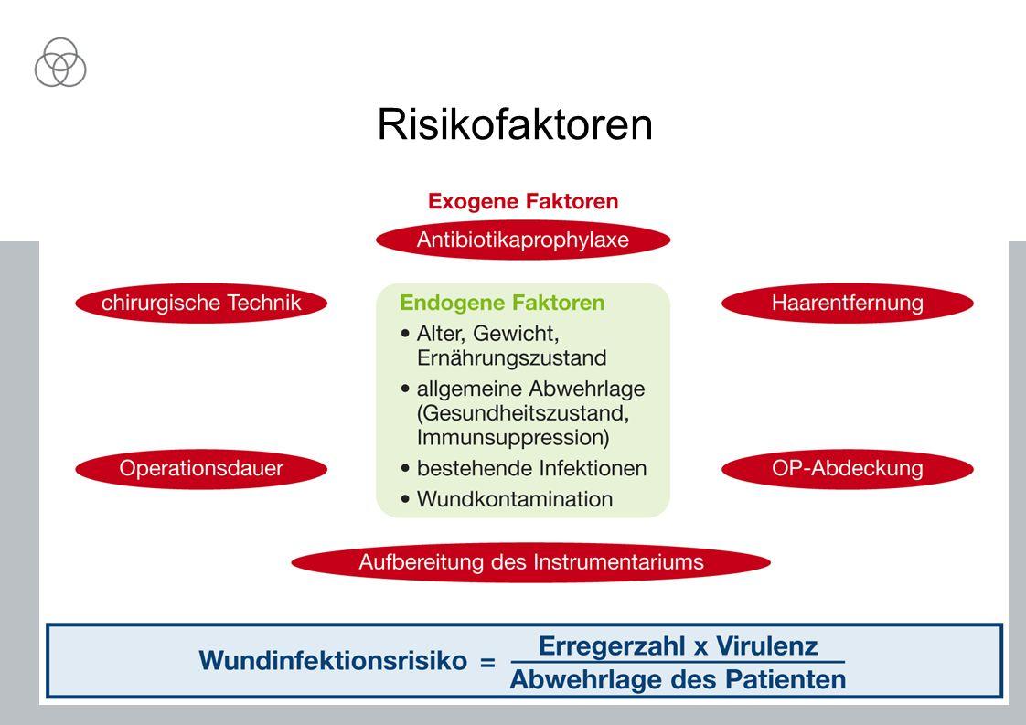 26.05.2014Hygienebeauftragte22 Risikofaktoren