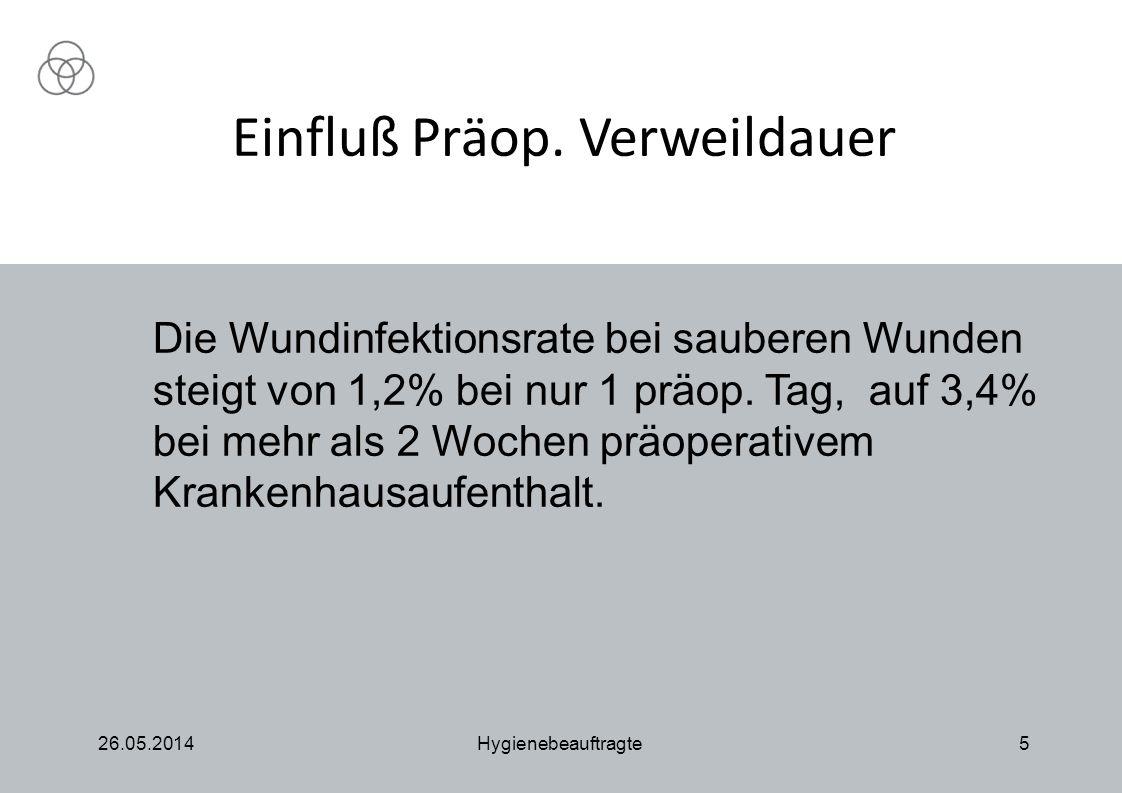 Einfluß Präop. Verweildauer 26.05.2014Hygienebeauftragte5 Die Wundinfektionsrate bei sauberen Wunden steigt von 1,2% bei nur 1 präop. Tag, auf 3,4% be
