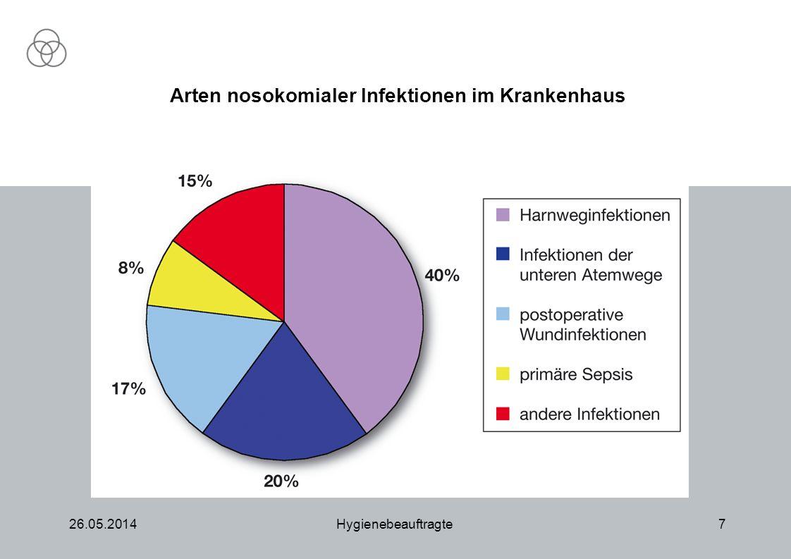 26.05.2014Hygienebeauftragte7 Arten nosokomialer Infektionen im Krankenhaus