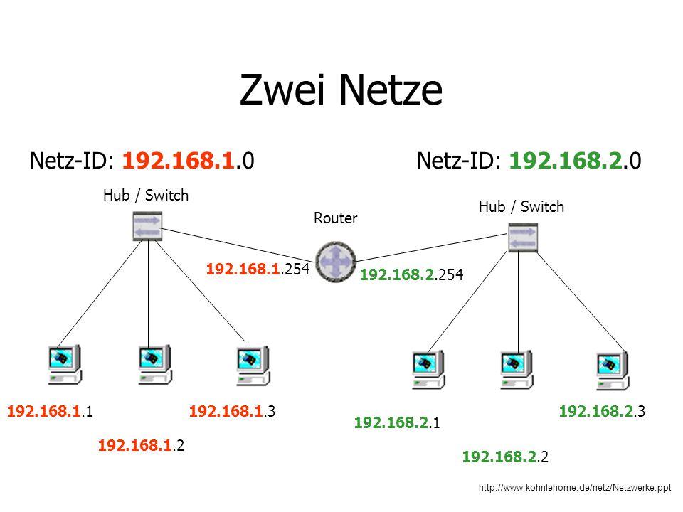 http://www.kohnlehome.de/netz/Netzwerke.ppt Zwei Netze 192.168.1.1 192.168.1.2 192.168.1.3 Hub / Switch 192.168.2.1 192.168.2.2 192.168.2.3 Netz-ID: 192.168.1.0Netz-ID: 192.168.2.0 Router 192.168.1.254 192.168.2.254