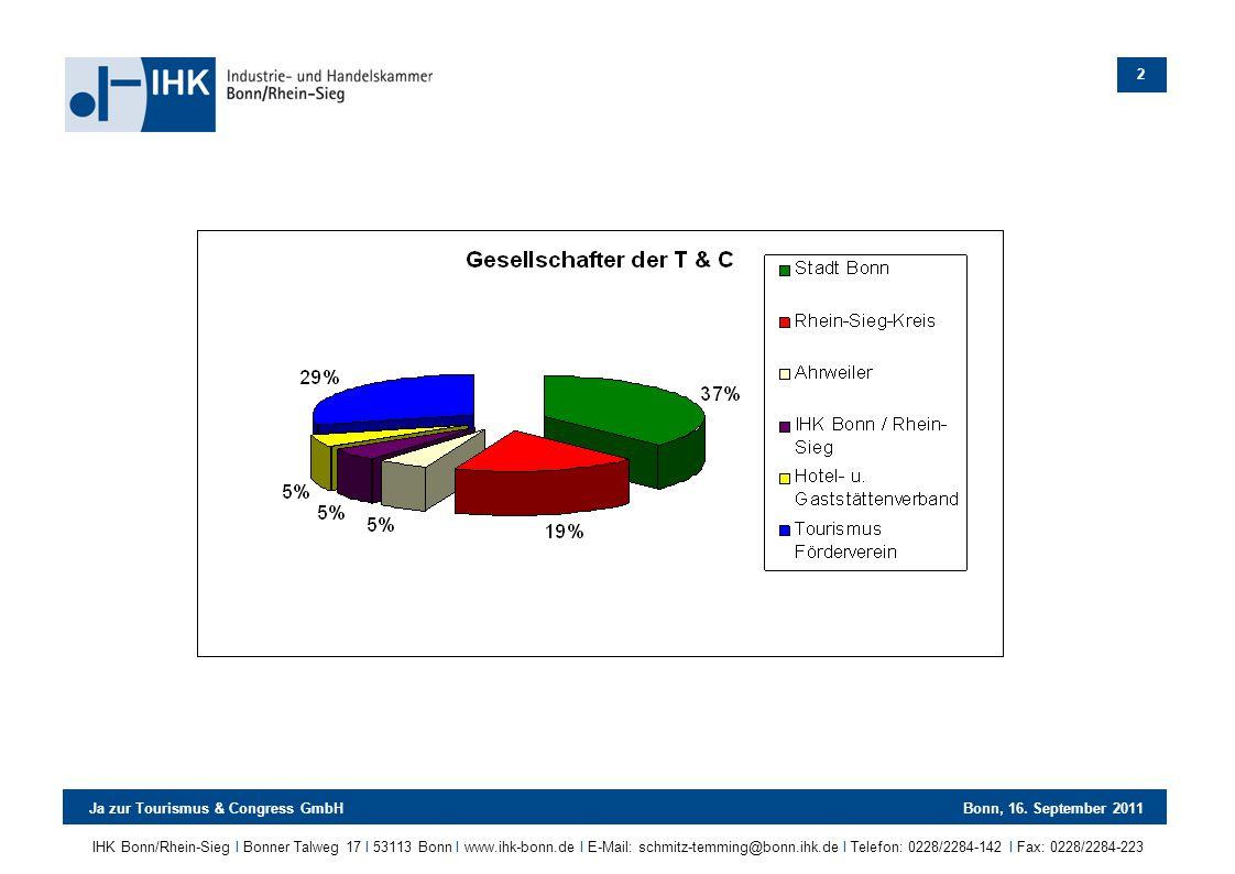 IHK Bonn/Rhein-Sieg Ι Bonner Talweg 17 Ι 53113 Bonn Ι www.ihk-bonn.de Ι E-Mail: schmitz-temming@bonn.ihk.de Ι Telefon: 0228/2284-142 Ι Fax: 0228/2284-223 Ja zur Tourismus & Congress GmbHBonn, 16.