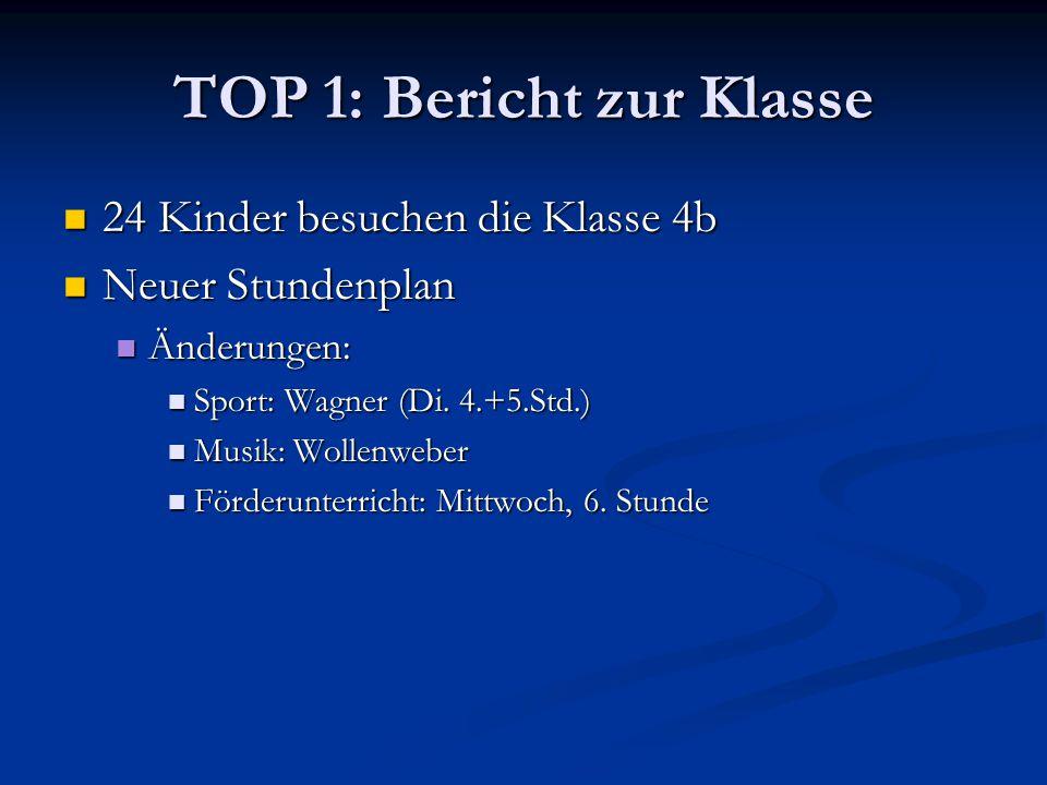 TOP 1: Bericht zur Klasse 24 Kinder besuchen die Klasse 4b 24 Kinder besuchen die Klasse 4b Neuer Stundenplan Neuer Stundenplan Änderungen: Änderungen: Sport: Wagner (Di.