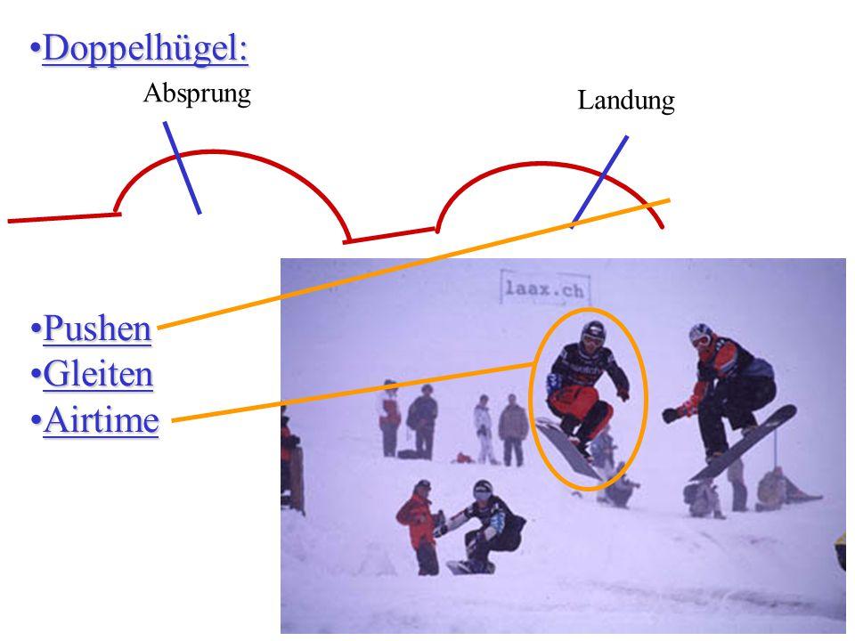 Doppelhügel:Doppelhügel: Absprung Landung PushenPushen GleitenGleiten AirtimeAirtime
