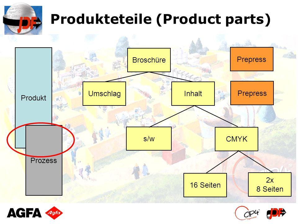 Produkteteile (Product parts) Broschüre InhaltUmschlag s/w CMYK 16 Seiten 2x 8 Seiten Produkt Prozess Prepress