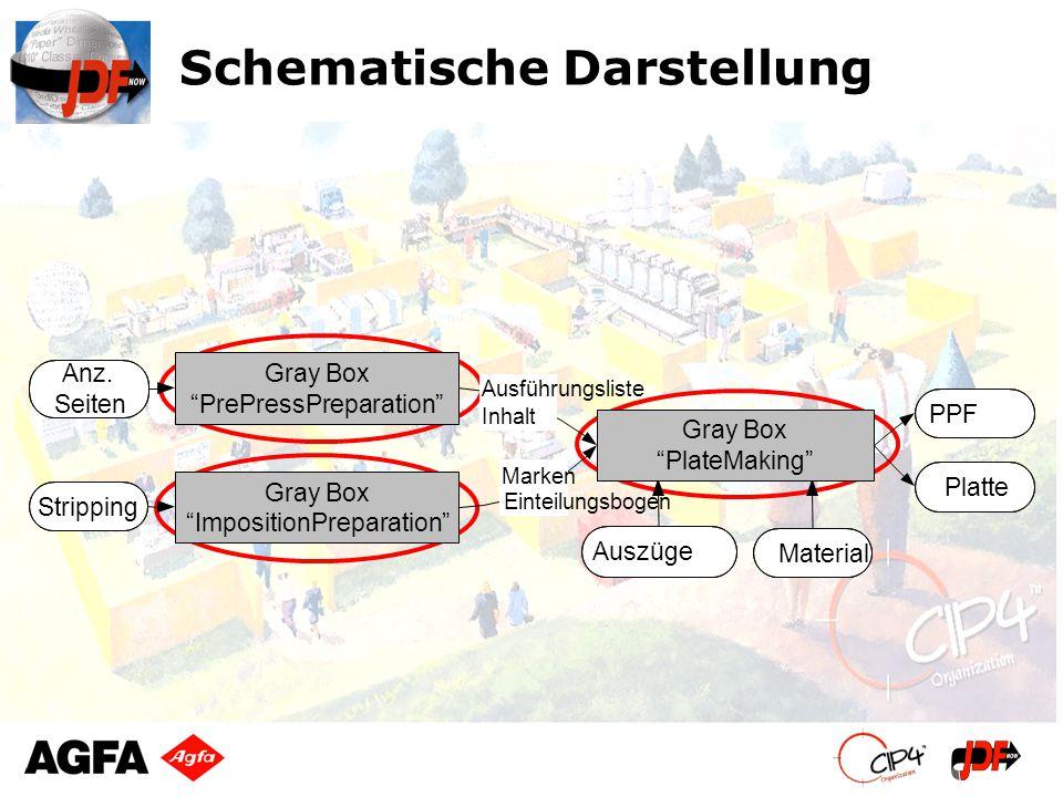 Schematische Darstellung Gray Box PrePressPreparation Gray Box PlateMaking Gray Box ImpositionPreparation Ausführungsliste Inhalt Marken Einteilungsbo