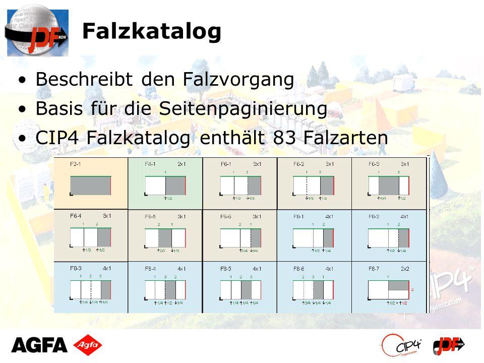 Falzkatalog Beschreibt den Falzvorgang Basis für die Seitenpaginierung CIP4 Falzkatalog enthält 83 Falzarten