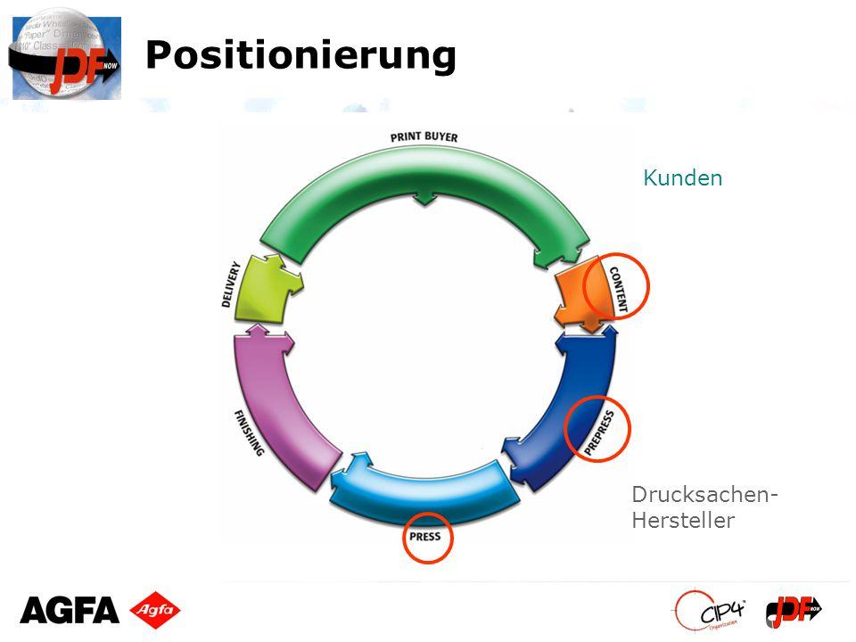 Positionierung Drucksachen- Hersteller Kunden