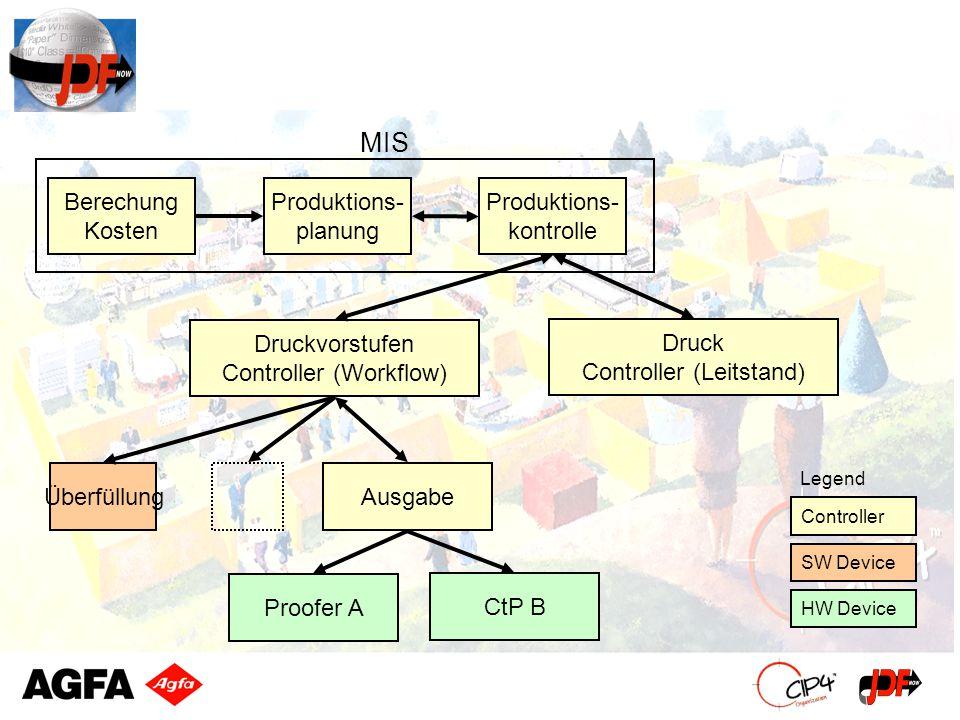 Berechung Kosten Produktions- planung Produktions- kontrolle Druckvorstufen Controller (Workflow) Druck Controller (Leitstand) ÜberfüllungAusgabe Proo