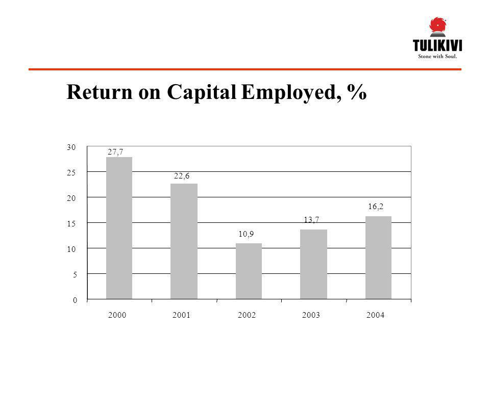 Return on Capital Employed, % 27,7 22,6 10,9 13,7 16,2 0 5 10 15 20 25 30 20002001200220032004