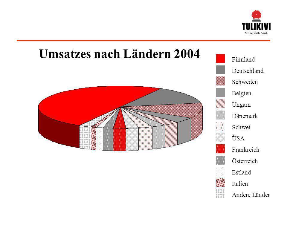Finnland Deutschland Schweden Belgien Ungarn Dänemark Schwei z USA Frankreich Österreich Estland Italien Andere Länder Umsatzes nach Ländern 2004