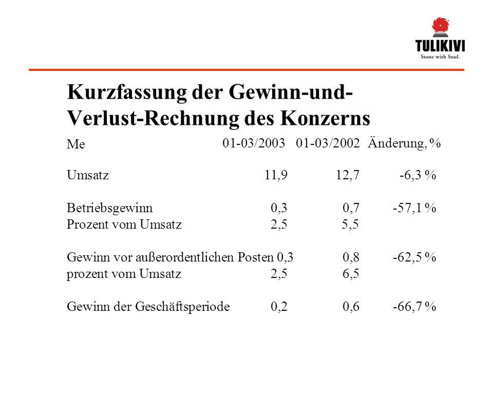Umsatz11,912,7-6,3 % Bestandsänderung0,10,9 Eigenleistungen0,2 Sonstige betriebliche Erträge0,10,1 Materialaufwend.