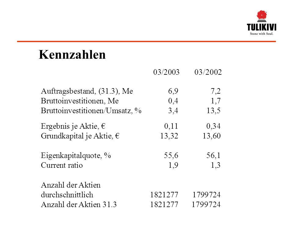 Ergebnis je Aktie, 0,110,34 Grundkapital je Aktie, 13,3213,60 Eigenkapitalquote, %55,656,1 Current ratio 1,91,3 Auftragsbestand, (31.3), Me6,97,2 Bruttoinvestitionen, Me0,41,7 Bruttoinvestitionen/Umsatz, %3,413,5 03/2003 03/2002 Anzahl der Aktien durchschnittlich 18212771799724 Anzahl der Aktien 31.318212771799724 Kennzahlen