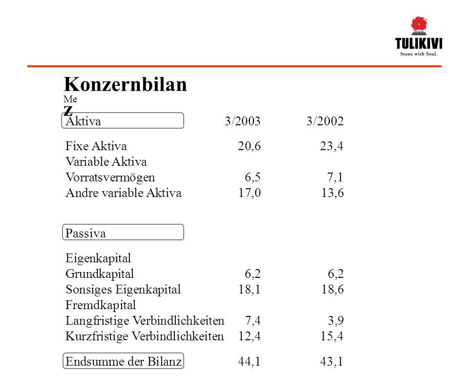 Aktiva3/20033/2002 Fixe Aktiva20,623,4 Variable Aktiva Vorratsvermögen6,57,1 Andre variable Aktiva17,013,6 Passiva Eigenkapital Grundkapital6,26,2 Sonsiges Eigenkapital18,118,6 Fremdkapital Langfristige Verbindlichkeiten 7,43,9 Kurzfristige Verbindlichkeiten 12,415,4 Endsumme der Bilanz 44,143,1 Me Konzernbilan z