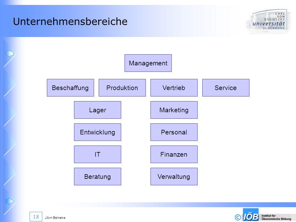 © Jörn Beineke 18 Unternehmensbereiche BeschaffungProduktionVertrieb LagerMarketing Entwicklung Service Personal Finanzen Management Verwaltung IT Ber