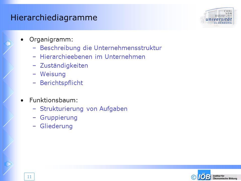 © 11 Hierarchiediagramme Organigramm: –Beschreibung die Unternehmensstruktur –Hierarchieebenen im Unternehmen –Zuständigkeiten –Weisung –Berichtspflic