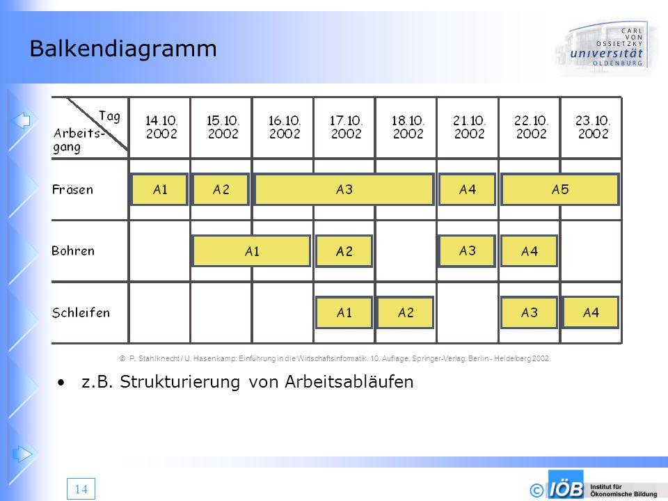 © 14 Balkendiagramm z.B. Strukturierung von Arbeitsabläufen © P. Stahlknecht / U. Hasenkamp: Einführung in die Wirtschaftsinformatik. 10. Auflage, Spr