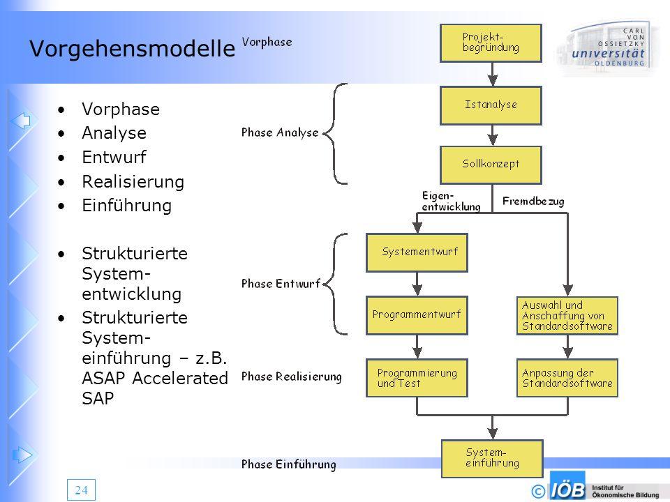 © 24 Vorgehensmodelle Vorphase Analyse Entwurf Realisierung Einführung Strukturierte System- entwicklung Strukturierte System- einführung – z.B. ASAP