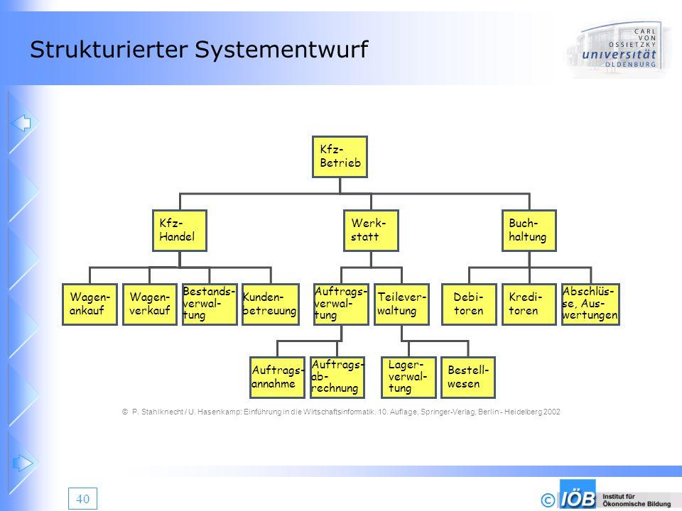 © 40 Strukturierter Systementwurf Kfz- Handel Werk- statt Buch- haltung Kfz- Betrieb Wagen- ankauf Wagen- verkauf Bestands- verwal- tung Kunden- betre