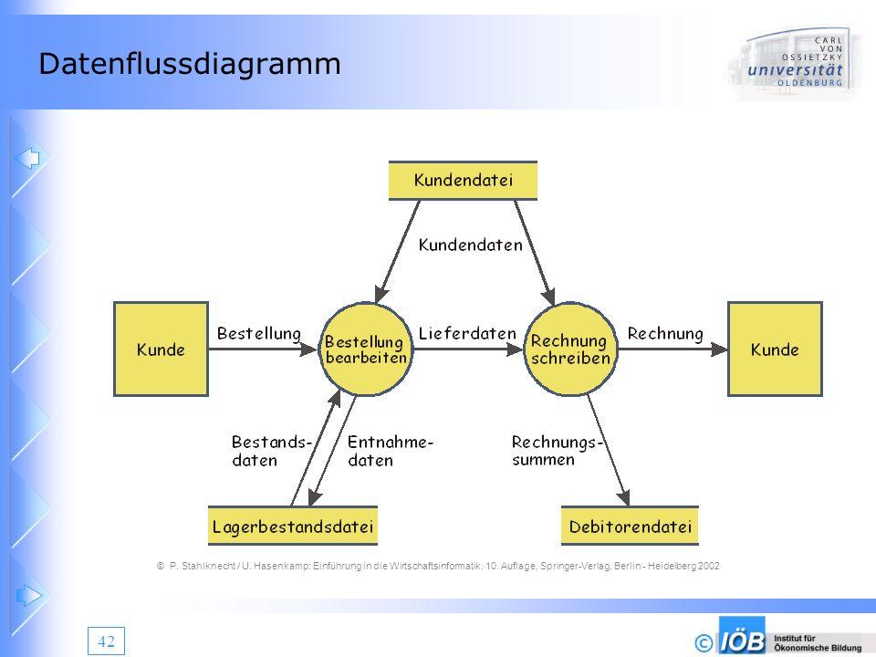 © 42 Datenflussdiagramm © P. Stahlknecht / U. Hasenkamp: Einführung in die Wirtschaftsinformatik. 10. Auflage, Springer-Verlag, Berlin - Heidelberg 20