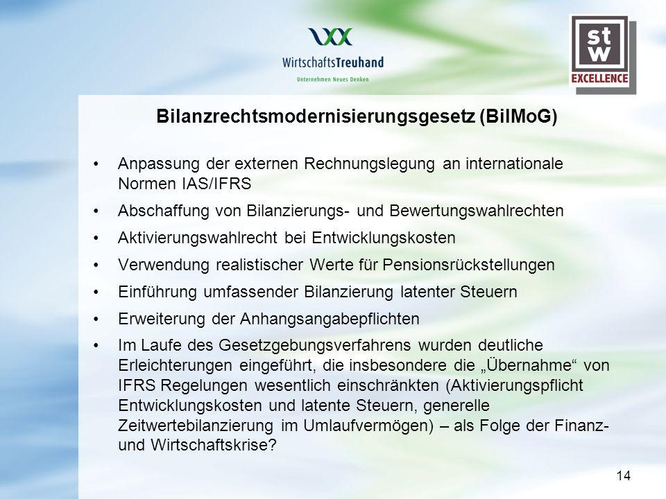14 Bilanzrechtsmodernisierungsgesetz (BilMoG) Anpassung der externen Rechnungslegung an internationale Normen IAS/IFRS Abschaffung von Bilanzierungs- und Bewertungswahlrechten Aktivierungswahlrecht bei Entwicklungskosten Verwendung realistischer Werte für Pensionsrückstellungen Einführung umfassender Bilanzierung latenter Steuern Erweiterung der Anhangsangabepflichten Im Laufe des Gesetzgebungsverfahrens wurden deutliche Erleichterungen eingeführt, die insbesondere die Übernahme von IFRS Regelungen wesentlich einschränkten (Aktivierungspflicht Entwicklungskosten und latente Steuern, generelle Zeitwertebilanzierung im Umlaufvermögen) – als Folge der Finanz- und Wirtschaftskrise