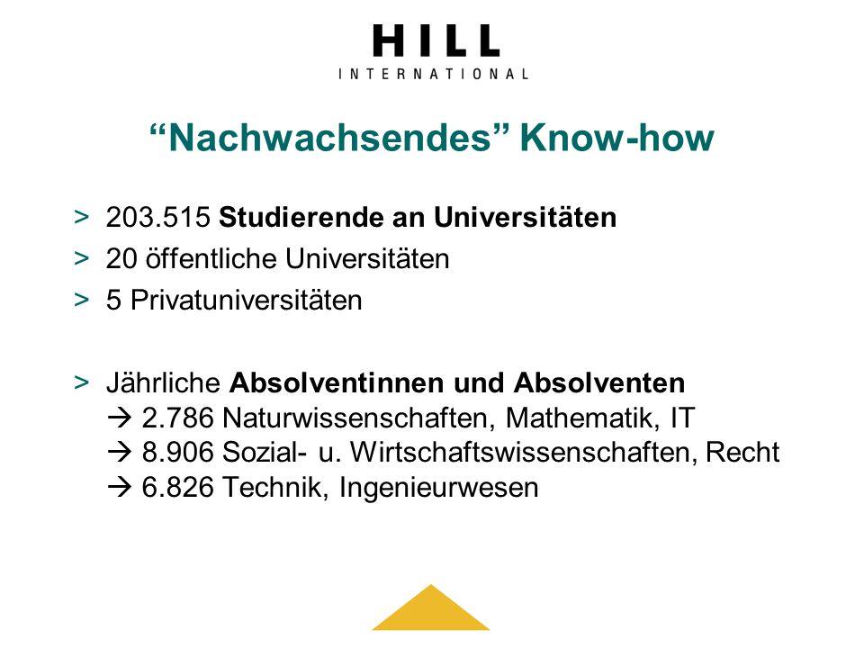 Nachwachsendes Know-how >203.515 Studierende an Universitäten >20 öffentliche Universitäten >5 Privatuniversitäten >Jährliche Absolventinnen und Absol