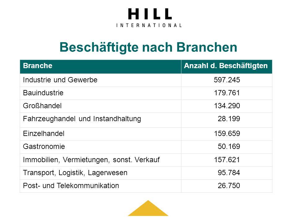 Beschäftigte nach Branchen BrancheAnzahl d. Beschäftigten Industrie und Gewerbe597.245 Bauindustrie179.761 Großhandel134.290 Fahrzeughandel und Instan