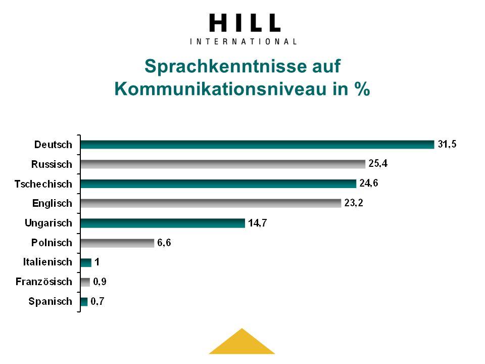 Sprachkenntnisse auf Kommunikationsniveau in %