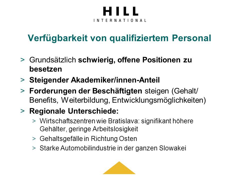 Verfügbarkeit von qualifiziertem Personal >Grundsätzlich schwierig, offene Positionen zu besetzen >Steigender Akademiker/innen-Anteil >Forderungen der