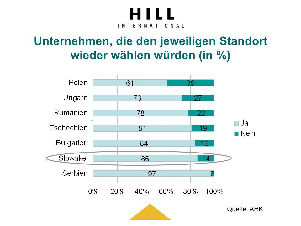 Unternehmen, die den jeweiligen Standort wieder wählen würden (in %) Quelle: AHK