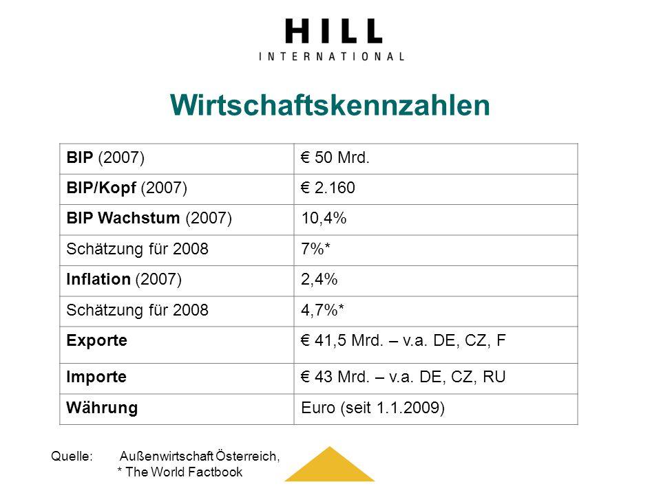 Wirtschaftskennzahlen Quelle: Außenwirtschaft Österreich, * The World Factbook BIP (2007) 50 Mrd. BIP/Kopf (2007) 2.160 BIP Wachstum (2007)10,4% Schät