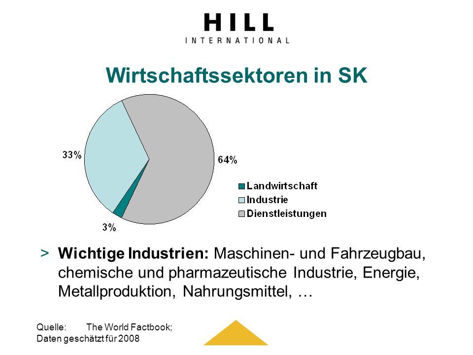 Wirtschaftssektoren in SK >Wichtige Industrien: Maschinen- und Fahrzeugbau, chemische und pharmazeutische Industrie, Energie, Metallproduktion, Nahrun