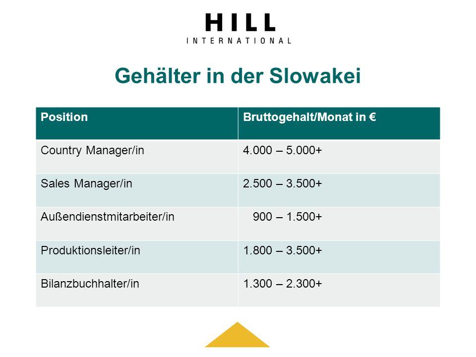 Gehälter in der Slowakei PositionBruttogehalt/Monat in Country Manager/in4.000 – 5.000+ Sales Manager/in2.500 – 3.500+ Außendienstmitarbeiter/in 900 –