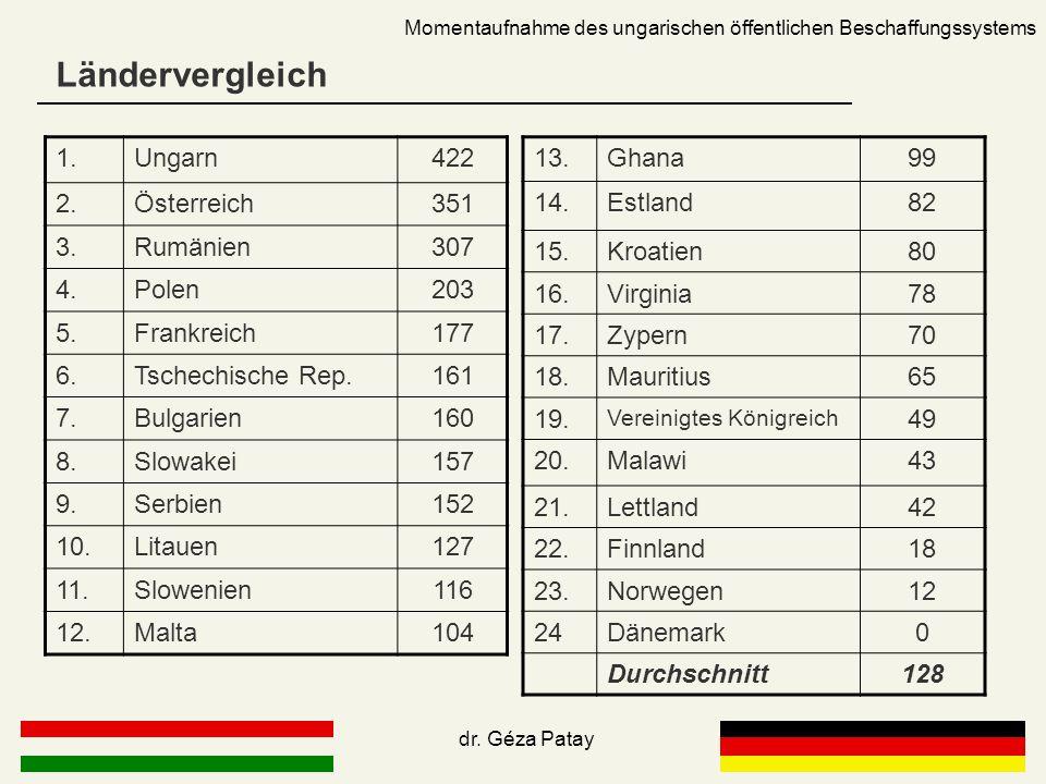 Ländervergleich Momentaufnahme des ungarischen öffentlichen Beschaffungssystems 1.Ungarn422 2.Österreich351 3.Rumänien307 4.Polen203 5.Frankreich177 6