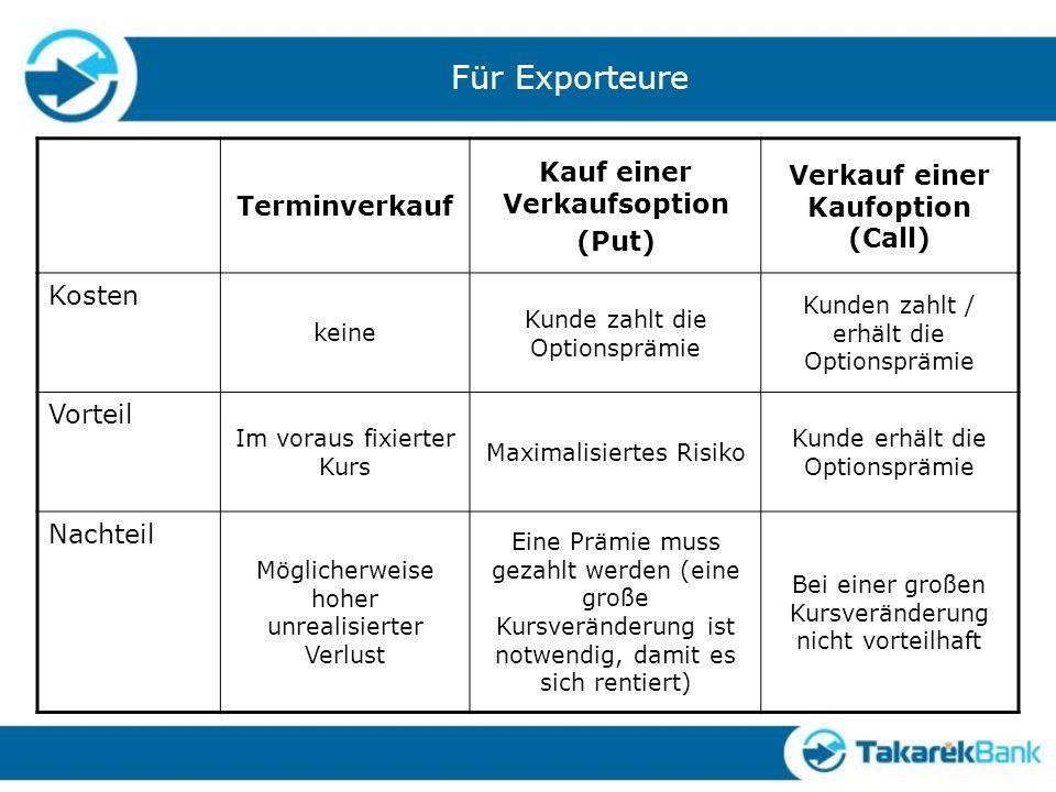 Für Exporteure Terminverkauf Kauf einer Verkaufsoption (Put) Verkauf einer Kaufoption (Call) Kosten keine Kunde zahlt die Optionsprämie Kunden zahlt /