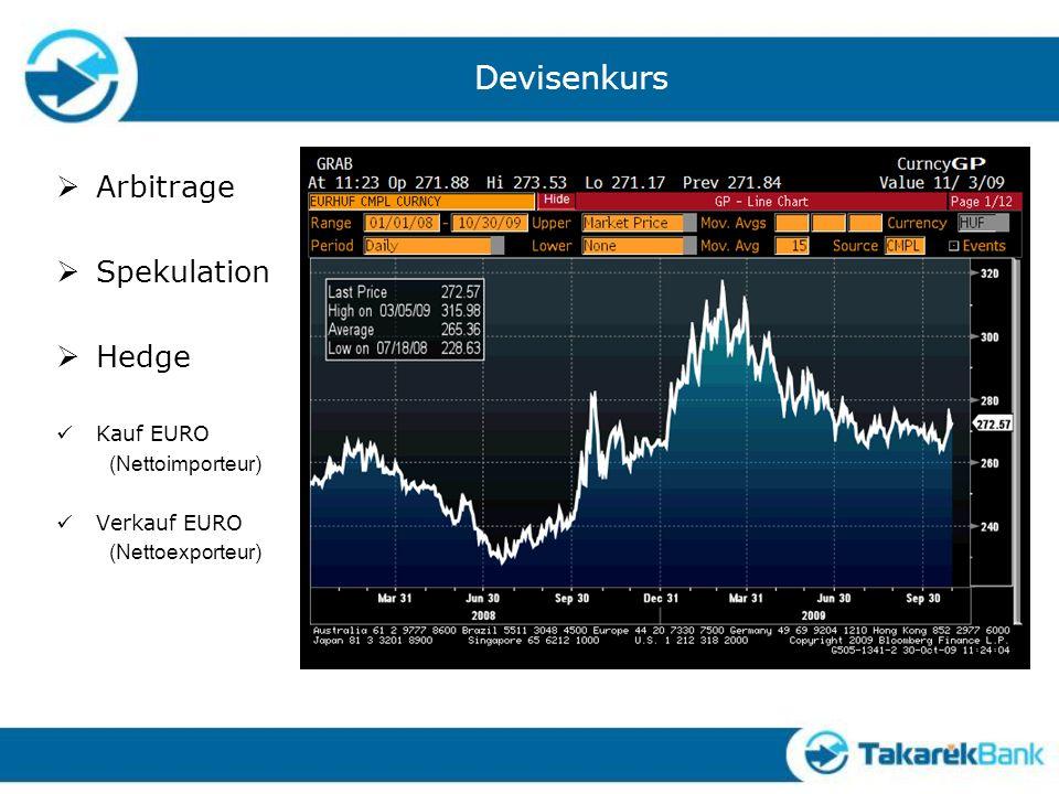 Devisenkurs Arbitrage Spekulation Hedge Kauf EURO (Nettoimporteur) Verkauf EURO (Nettoexporteur)