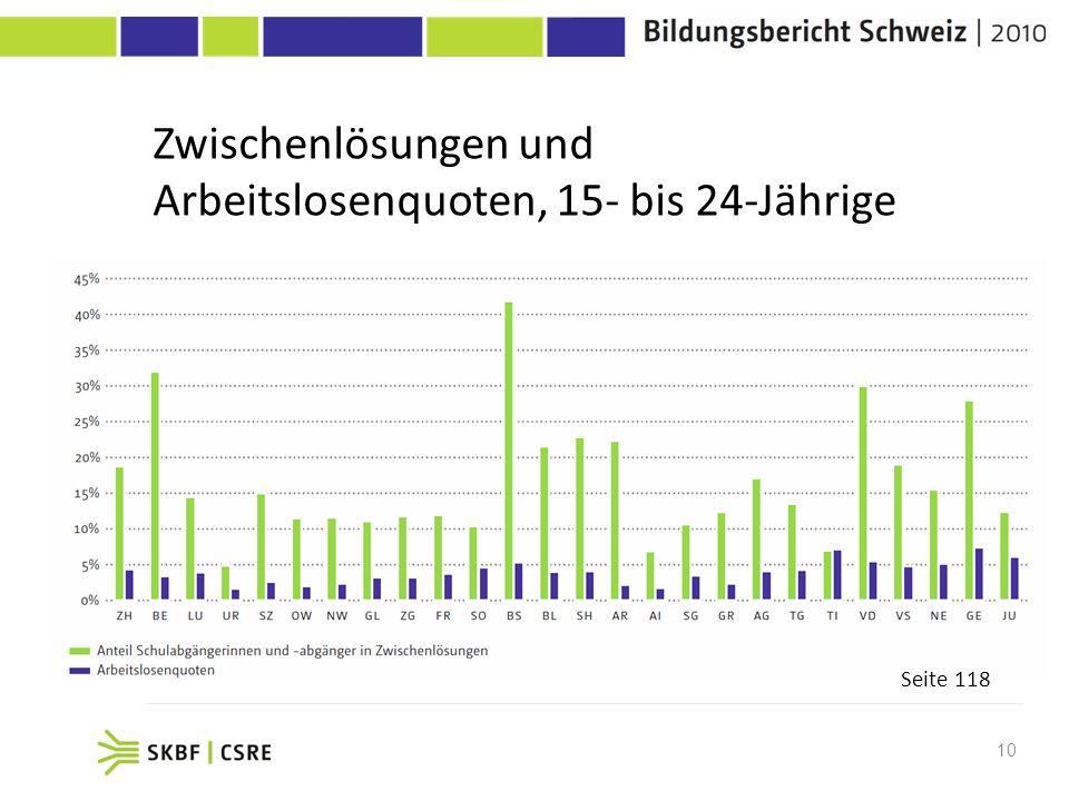 10 Grafik 77, S. 118 Seite 118 Zwischenlösungen und Arbeitslosenquoten, 15- bis 24-Jährige