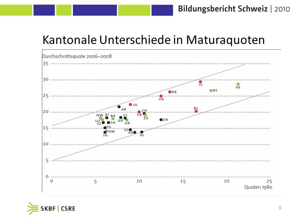 9 Kantonale Unterschiede in Maturaquoten