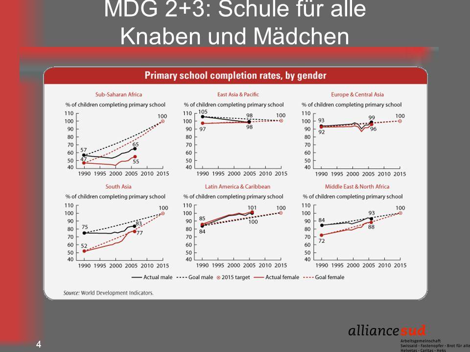 4 MDG 2+3: Schule für alle Knaben und Mädchen