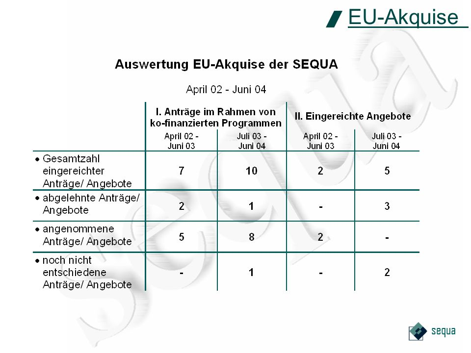 sequa EU-Akquise
