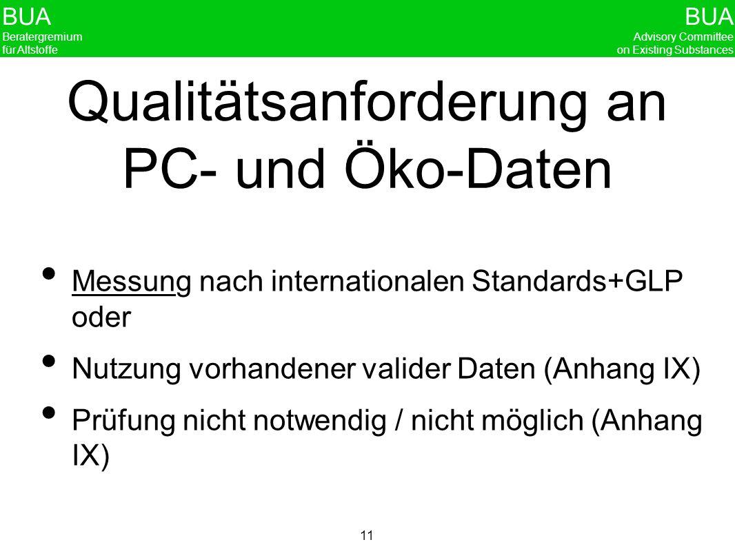 BUA Beratergremium für Altstoffe BUA Advisory Committee on Existing Substances 11 Qualitätsanforderung an PC- und Öko-Daten Messung nach international