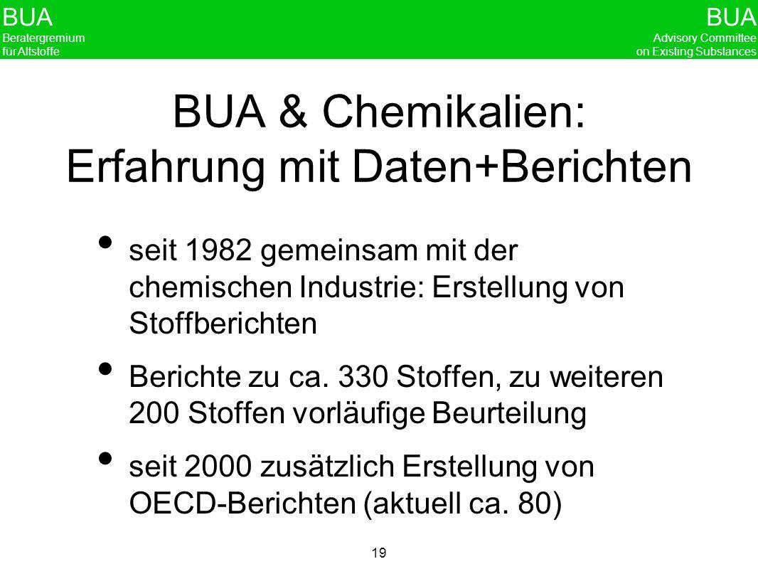 BUA Beratergremium für Altstoffe BUA Advisory Committee on Existing Substances 19 BUA & Chemikalien: Erfahrung mit Daten+Berichten seit 1982 gemeinsam