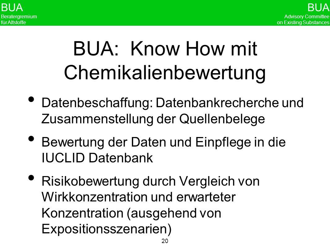 BUA Beratergremium für Altstoffe BUA Advisory Committee on Existing Substances 20 BUA: Know How mit Chemikalienbewertung Datenbeschaffung: Datenbankre