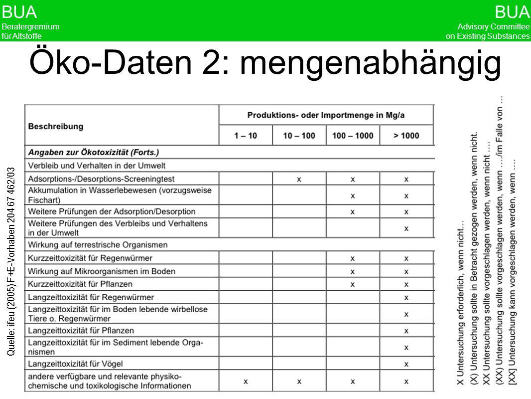 BUA Beratergremium für Altstoffe BUA Advisory Committee on Existing Substances 20 BUA: Know How mit Chemikalienbewertung Datenbeschaffung: Datenbankrecherche und Zusammenstellung der Quellenbelege Bewertung der Daten und Einpflege in die IUCLID Datenbank Risikobewertung durch Vergleich von Wirkkonzentration und erwarteter Konzentration (ausgehend von Expositionsszenarien)