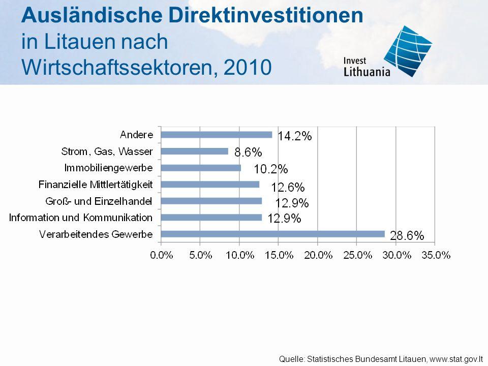 Ausländische Direktinvestitionen in Litauen nach Wirtschaftssektoren, 2010 Quelle: Statistisches Bundesamt Litauen, www.stat.gov.lt