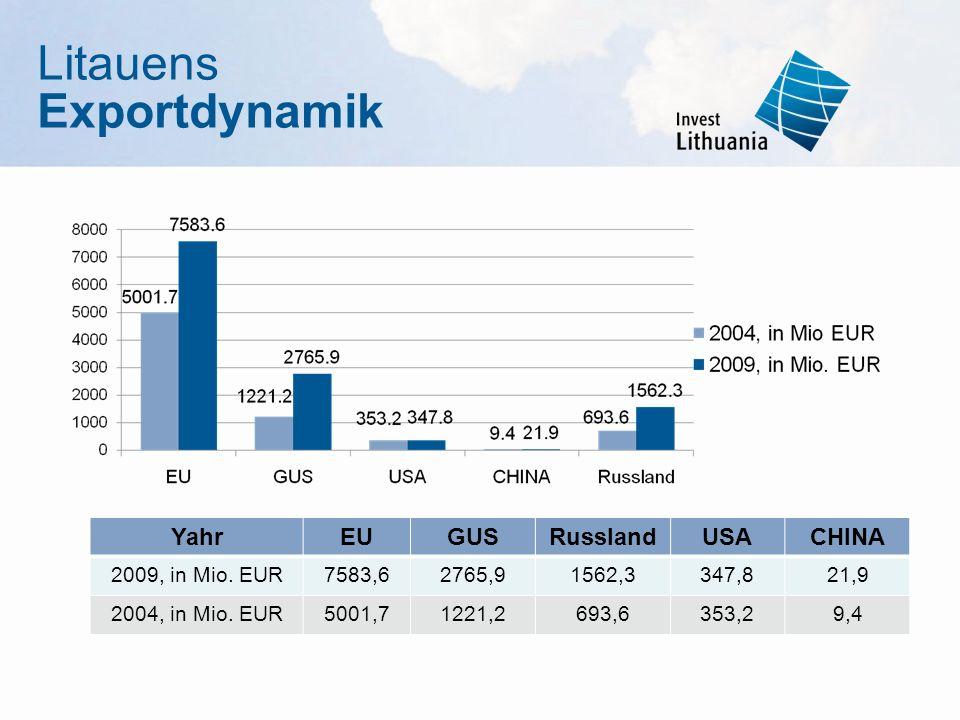 Litauens Exportdynamik YahrEUGUSRusslandUSACHINA 2009, in Mio. EUR7583,62765,91562,3347,821,9 2004, in Mio. EUR5001,71221,2693,6353,29,4